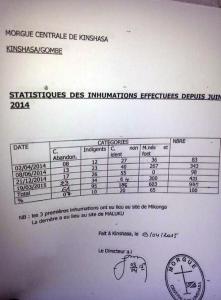 morgue Kinshasa