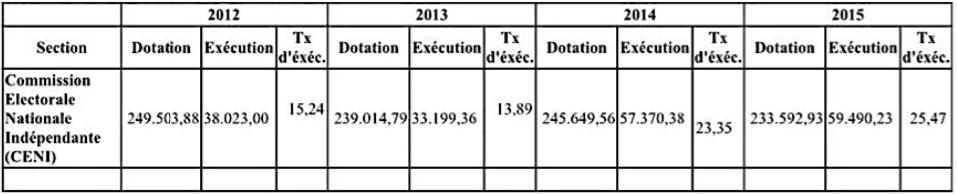 Dotations de dépenses de la CENI
